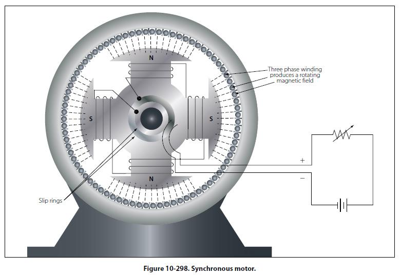 Synchronous Motor Lekule Blog