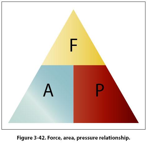 area force pressure. Black Bedroom Furniture Sets. Home Design Ideas