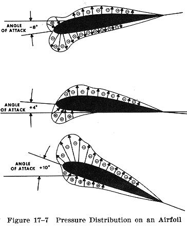 Pressure distribution on an ellipto-zhukovsky aerofoil Essay