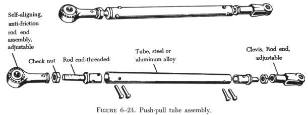 Rotating Push Pull Linkage : Pins