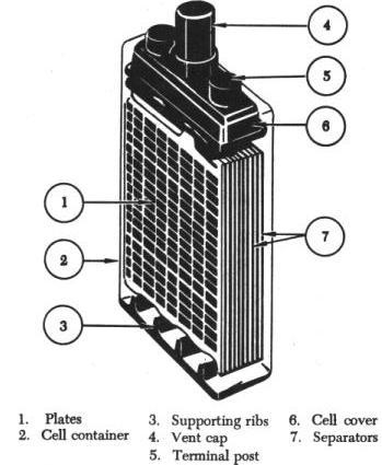 Lead acid cell construction