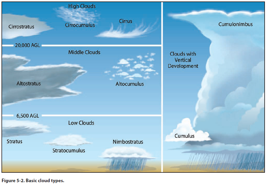 the different types of clouds There are three different types of clouds clouds occur when there is moisture in the sky, and depending on various factors such as temperature, and humidity, they.