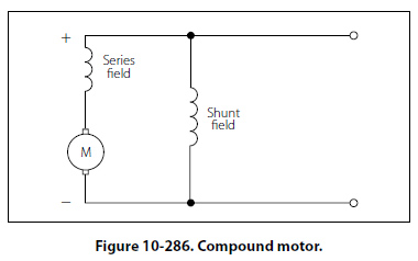 fig10 286 jpg like the compound generator the compound motor has both series and shunt field windings the series winding either aid the shunt wind cumulative