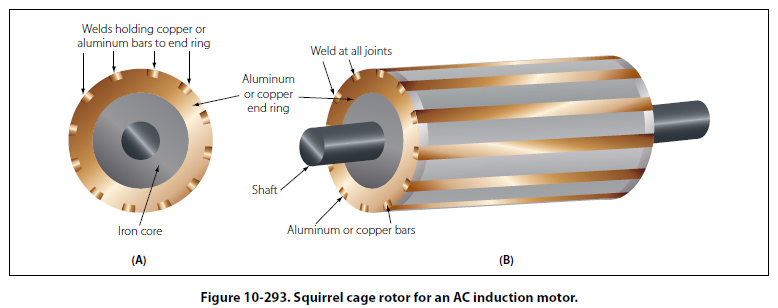 Ac Motor Rotor Construction Frame Design Amp Reviews