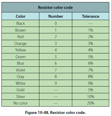 Sample Resistor Color Code Chart