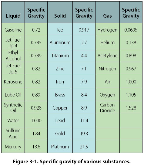 Liquid nitrogen specific gravity