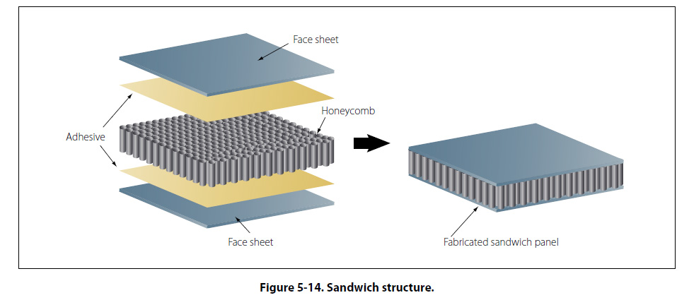 Various Types Of Cores For Laminated Structures Include
