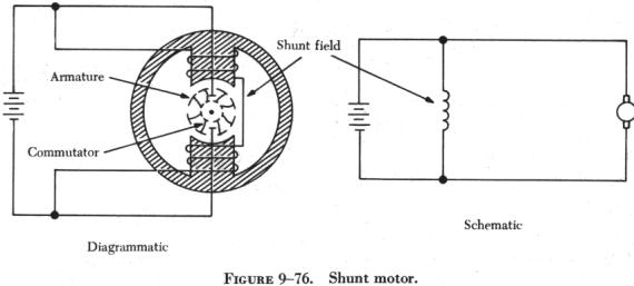 typesofdcmotors the speed of the shunt motor varies very little changes in load when all load is removed it assumes a speed slightly higher than the loaded speed