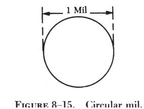 Resistance figure 8 15 illustrates a circle having a diameter of 1 mil the area in circular mils is obtained by squaring the diameter measured in mils thus a wire keyboard keysfo Images