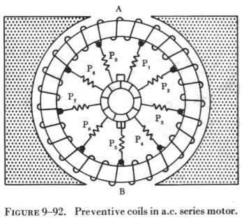 Armature reaction in dc motor results