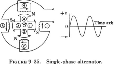 alternators a single phase alternator has a stator made up of a number of windings in series forming a single circuit in which an output voltage is generated