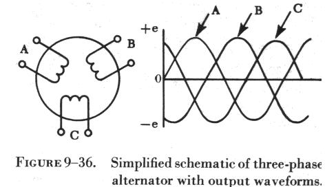 alternators would be generated by three single phase alternators whose voltages are out of phase by angles of 120° the three phases are independent of each other