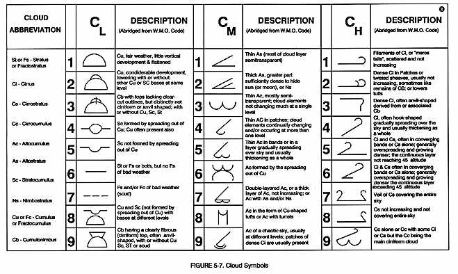 Weather Station Symbols : A legend is printed on each chart stating that it the