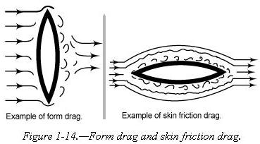 What is skin friction?