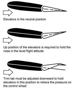 Longitudinal Control Pitch About The Lateral Axis