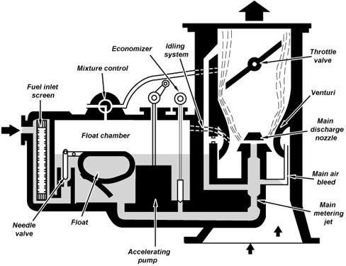 2 9 rh avstop com tecumseh float carburetor diagram Rochester Carburetor Diagram
