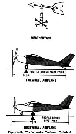 Crosswind After Landing Roll