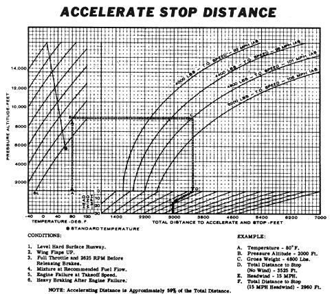 Accelerate/Stop Distance