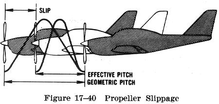 Basic Propeller Principles
