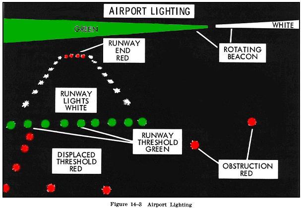 airport and navigation lighting aids rh avstop com airport lighting signal systems diagram airport runway lighting diagram