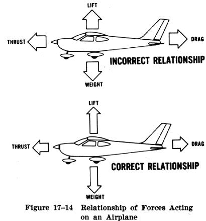 summation of forces