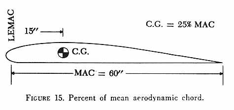 Chapter 3 empty weight center of gravity the relative positions of the cg and the aerodynamic center or center of lift of the wing have critical effects on the flight characteristics of the sciox Image collections