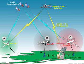 army nextgen aviation system Safety management system (sms) christopher trumble us army aviation and missile to the development of the next generation air transportation system (nextgen).